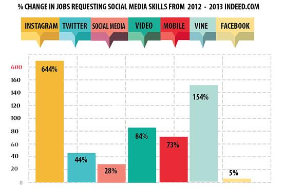 Richiesta di skills social nel mercato del lavoro americano