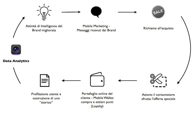 cycle proximty marketing loyalty marketing.001