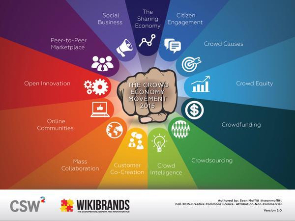 vantaggi crowdsourcing