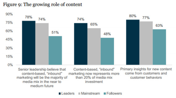 https://econsultancy.com/reports/leading-a-digital-marketing-evolution