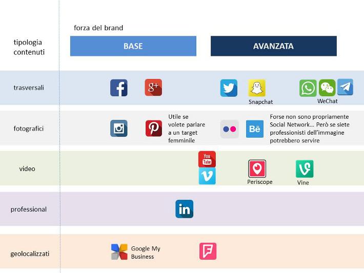 quali social media usare per un brand