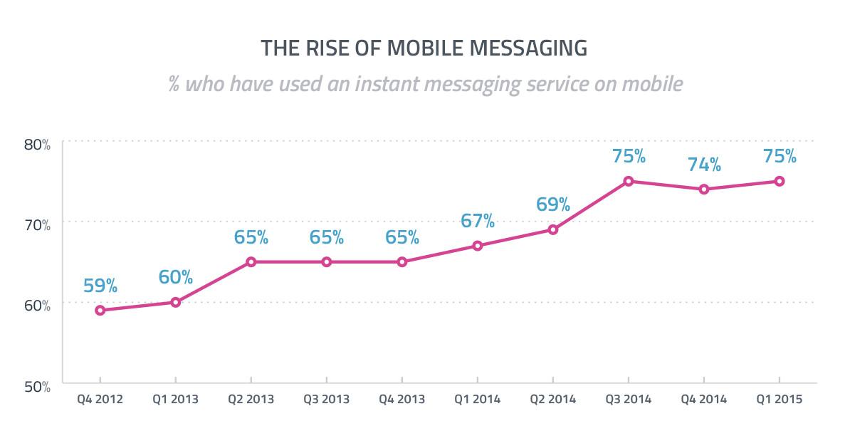 crescita instant messaging