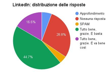 linkedin distribuzione delle risposte