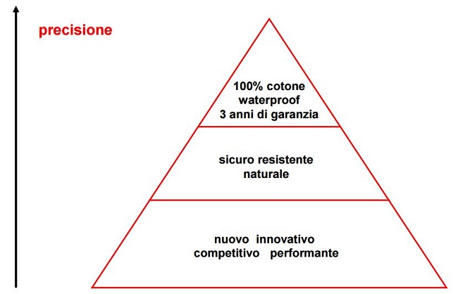 piramide della precisione copywriting