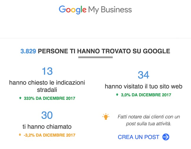 scheda google my business statistiche