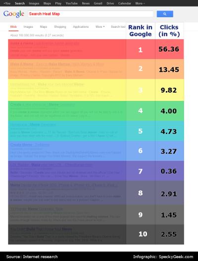 corsi-SEM-online-grafico-click-rate-SERP-Google-mini