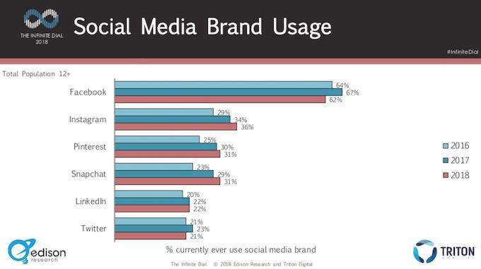 uso dei social da parte dei brand - aziende