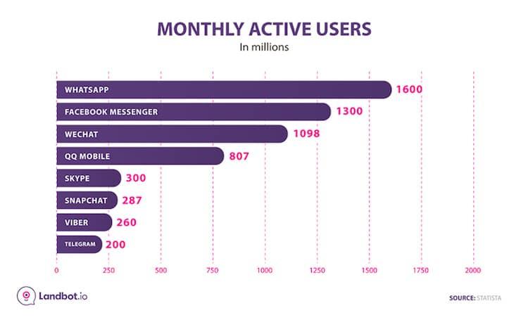 app chat social maggiormente usate nel mondo - statistica utenti