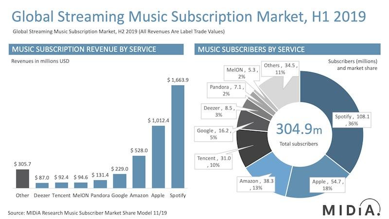 principali portali streaming musica classifica quote di mercato