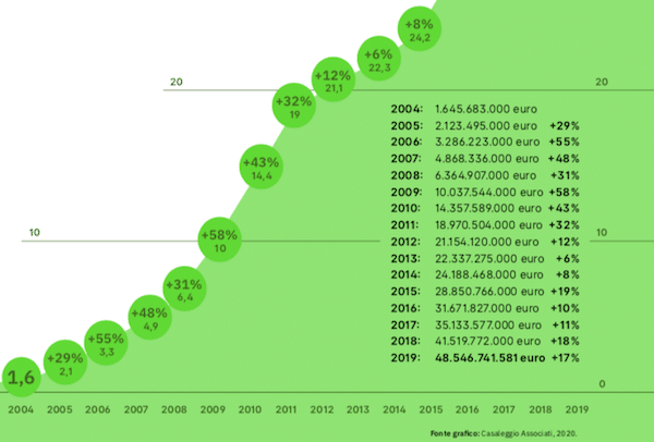 crescita vendite online casaleggio e associati 2020